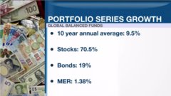 Personal Investor: Management matters with global balanced funds