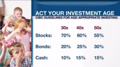 Personal Investor: Why investors should act their age