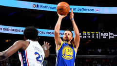 NBA: Warriors 124, 76ers 116