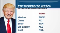 McCreath: Top ETFs to watch during Trump news conference