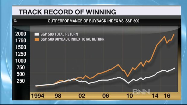 ETF Report: Buybacks to soar and attractive valuations in healthcare