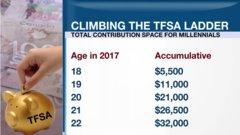 Millennials climb the TFSA ladder in 2017