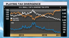 Larry Berman: How investors can play U.S. and Canada's diverging tax policies