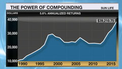 Your Money Month: The power of compound returns