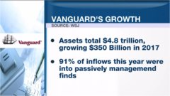 ETF report: Vanguard says it will grow by $350B in 2017