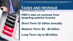 Liberals' passive income changes could mean $6 billion in revenue: PBO