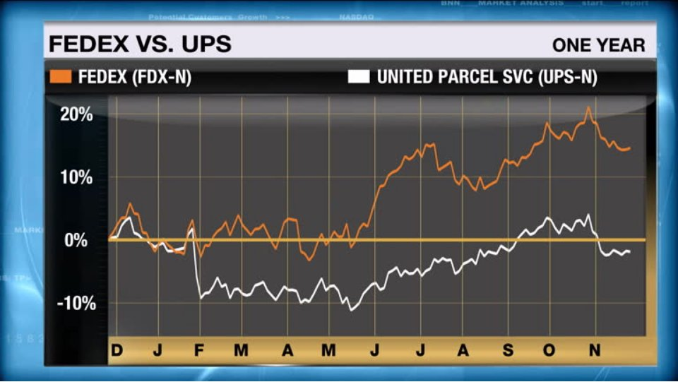 a comparison of ups and fedex When comparing ups to fedex package adv, ups produces almost double the package volume fedex returns the doubling effect outpacing ups based on the growth rate, however, when we consider where this growth is coming from, it is clear that fedex smartpost is leading the way growing at a cqgr near 55% and while the fedex ground segment is growing near 18%.