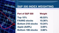ETF report: Why the biggest stocks may not be best on the S&P 500