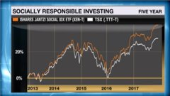 Personal Investor: Investing with your conscience can pay off