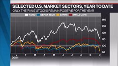 McCreath: Use put options when buying FAANG stocks