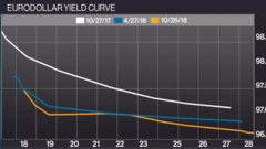 Larry Berman: What the eurodollar curve tells us about future rates
