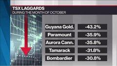 Nasty tricks, few treats for Canadian investors in October