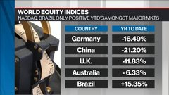 Weekly Wrap: Most global equity markets fall deep into the red