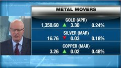 BNN's commodities update: Feb. 16, 2018