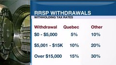 Personal Investor: Dipping into your RRSP early could yield regret