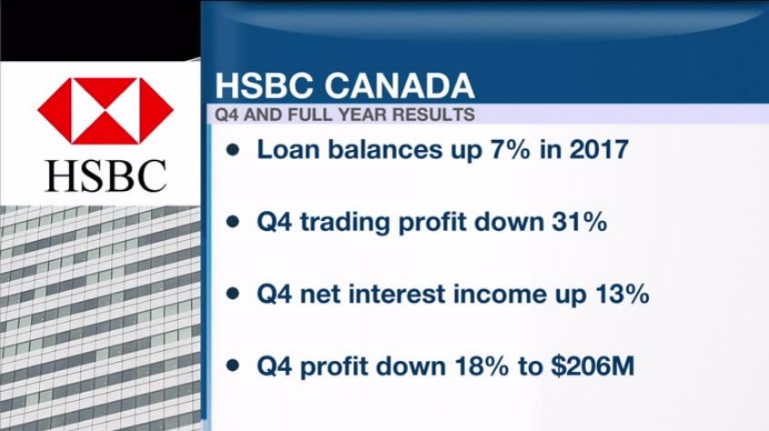 HSBC Canada reports loan growth in Q4 - Video - BNN