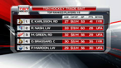 Karlsson takes over top spot on TSN's Trade Bait board