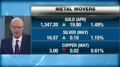 BNN's commodities update: March 23, 2018