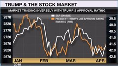 When Trump's approval rating goes up, stocks go down: Dynamic Funds' Zyblock