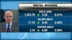 BNN's commodities update: April 18, 2018