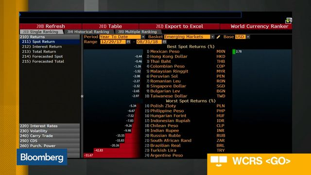 Rupiah Falls to Asian Crisis Low as Emerging Market Pain