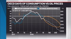 McCreath: IEA's bullish call on oil prices supported by falling inventory