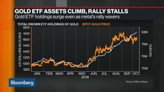 ETF Traders Undaunted by Signs of Flagging Gold Rally