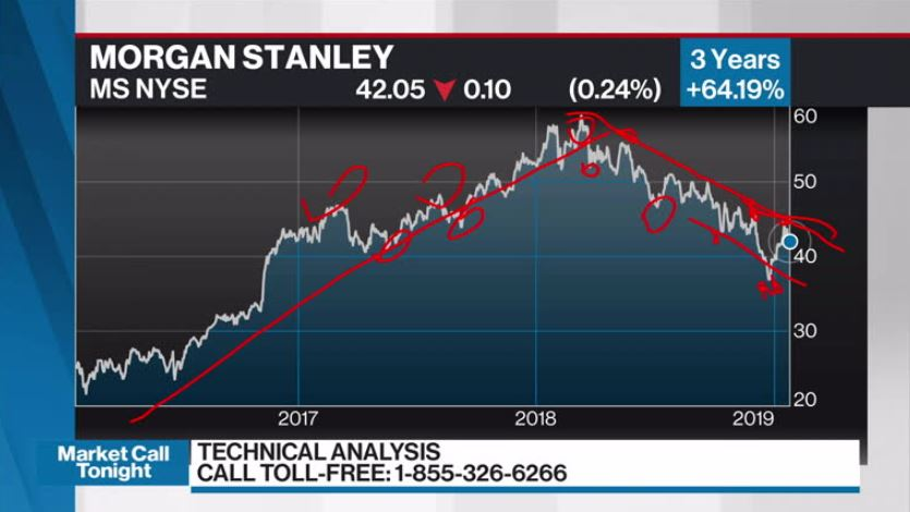 Keith Richards discusses Morgan Stanley - Video - BNN