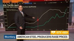 How Have 25% Tariffs Impacted the Steel industry