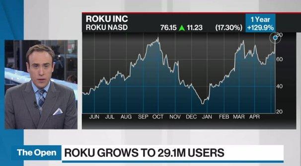 Roku shares rocket higher after hitting key user mark
