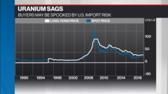 Commodities update: LNG firms race for contractors; uranium sags on fears of U.S. import risk