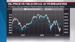 McCreath: U.S. yields haven't responded to bounce in oil price