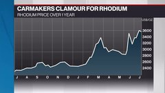 Commodities update: Rhodium price skyrocketing; more Canfor cutbacks in B.C.