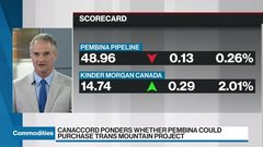 Commodities update: Could Pembina buy Trans Mountain?