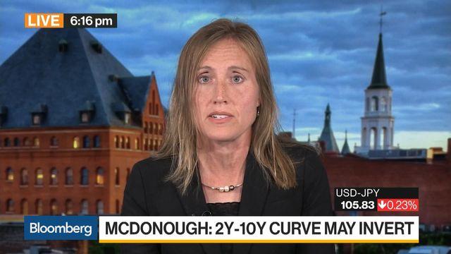 Treasury 2Y-10Y, 3M-10Y Yield Curve May Invert: People's United