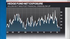 McCreath: Hedge funds don't have much risk on the books