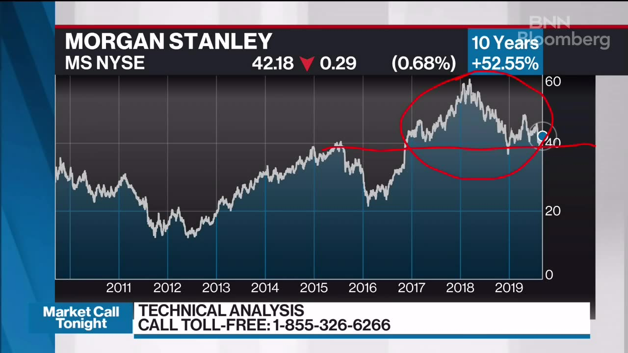 Elliott Fishman discusses Morgan Stanley - Video - BNN