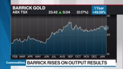 Commodities update: Alberta oil sinks; U.S. shale 'fracklog' declines; Barrick rises