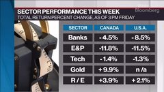 Weekly Wrap: Traditional value sectors hammered in wild trading week