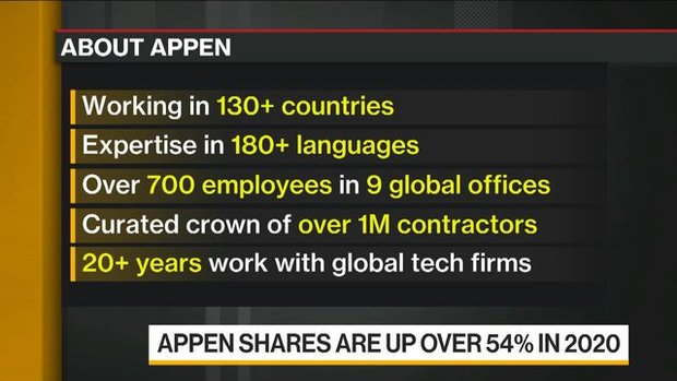 Companies' Digitization to Lead to AI Investments: Appen