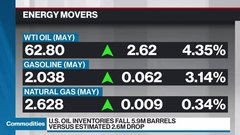 Commodities update: U.S. oil inventories plunge, inflation pushing metal prices higher