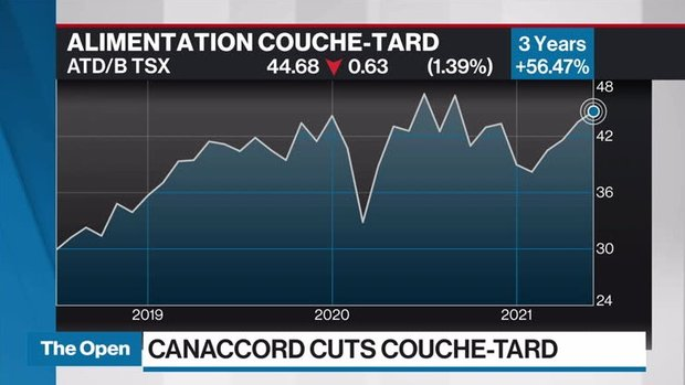 Notable Calls: Alimentation Couche-Tard, TMX Group and Bitcoin